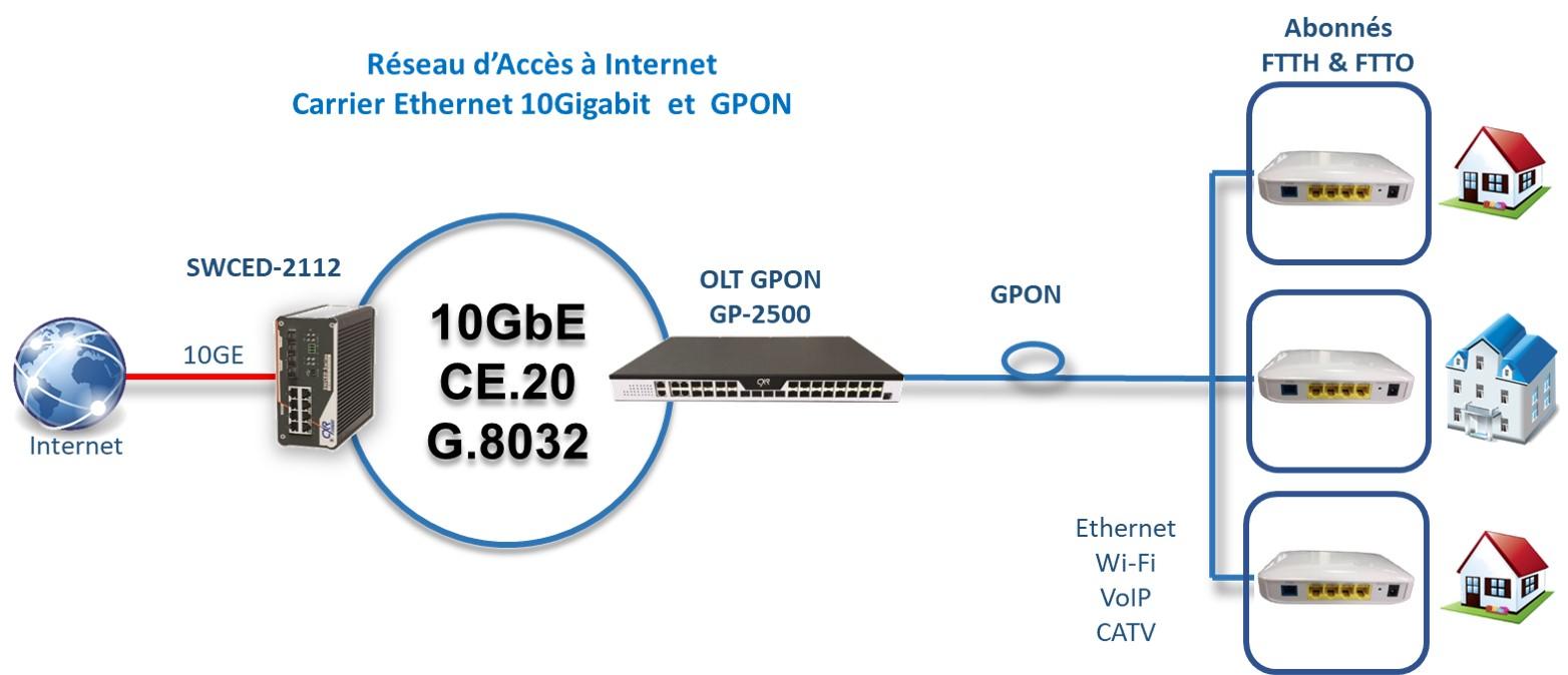 accès à internet en Carrier Ethernet et GPON