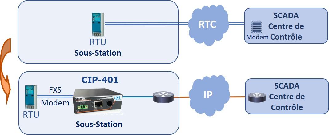 CIP-401 migration du RTC sur IP
