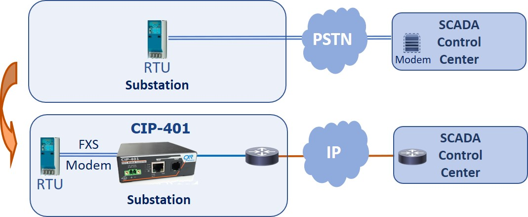 CIP-401 moving public telephone system to IP