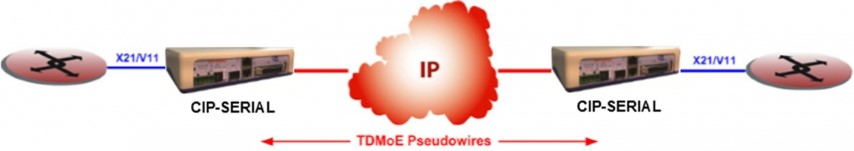 TDM over IP pseudowire synchrone