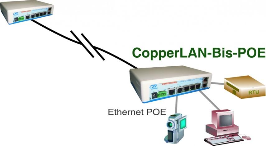 Modem Ethernet Shdsl Copperlan Bis Cxr