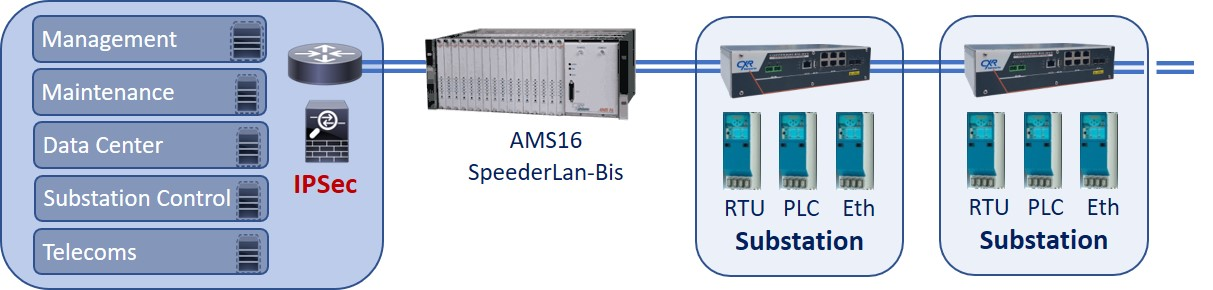 modem router for utility substation