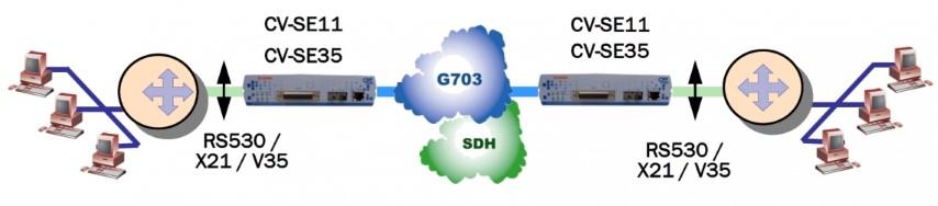 convertisseur G704 RS530 V35 X21