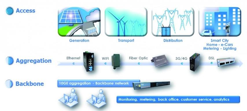 Gamme de produits pour l'Energie