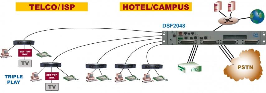 IP DSLAM ADSL2+