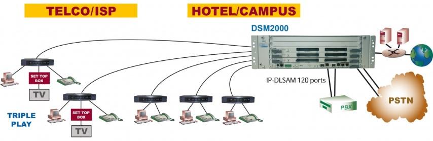 Modular ADSL DSLAM