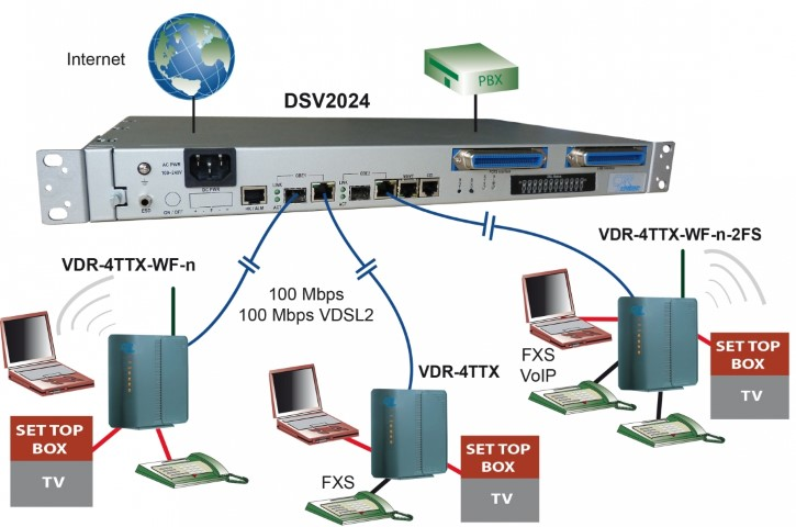 VDSL2 IP DSLAM Internet Access