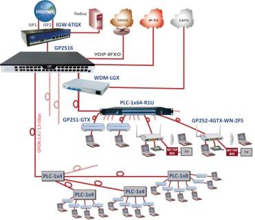 Ethernet extension sur cuivre et fibre optique