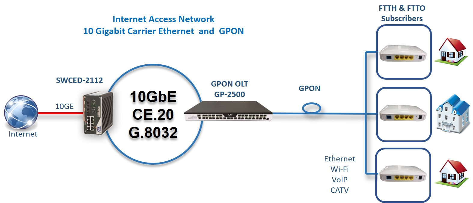 CE2.0 Carrier Ethernet and GPON Internet access