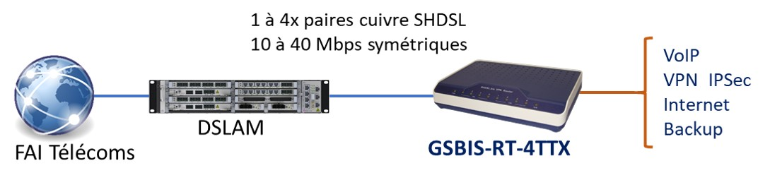 routeur SHDSL entreprise