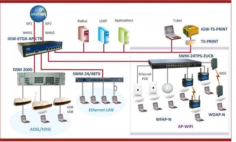 accès internet contrôleur WIFI