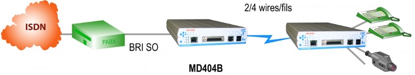 this modem will transport b and d channels with all services from any telco