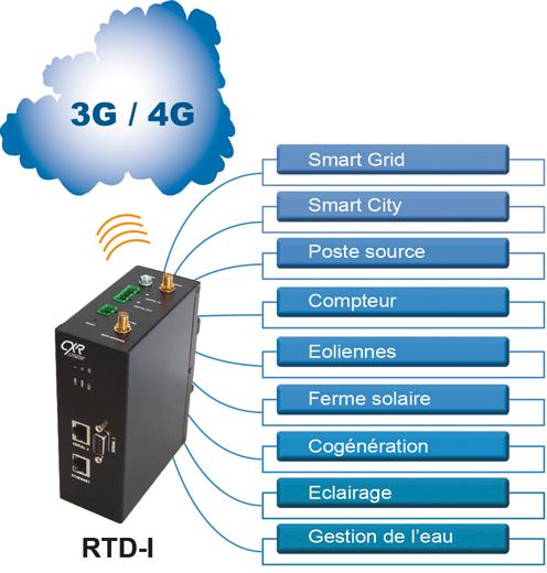 Routeur M2M RTD-I pour Smart Grids
