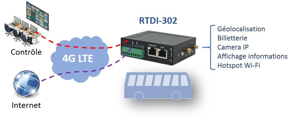 RTDI302