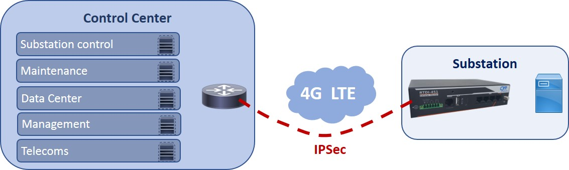 Routeur 4G RTDI-451