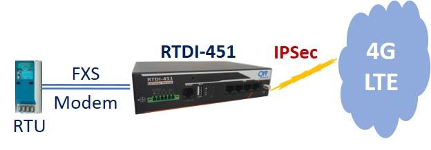 Routeur RTDI-455 émulation du RTC