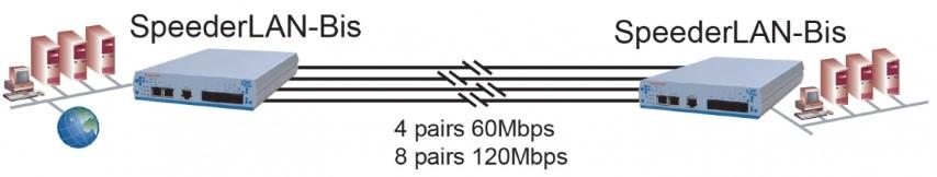 SpeederLanBis-GE en agregation Point a Point