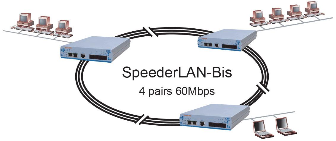 SpeederLanBis en multi points