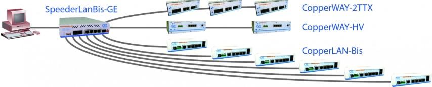 SpeederLanBis-GE en mini-DSLAM