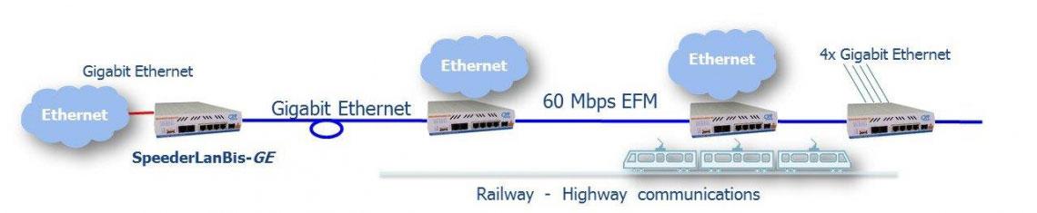 SpeederLan Megabit Ethernet sur cuivre