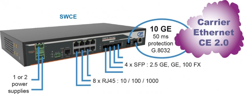SWCE switch 10 Gigabit Carrier Ethernet