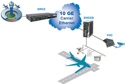 Ethernet switch aeroport