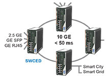 SWCED ERPS G.8032 ring protection