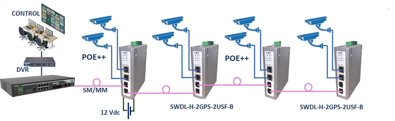 Switch Ethernet POE+ power booster