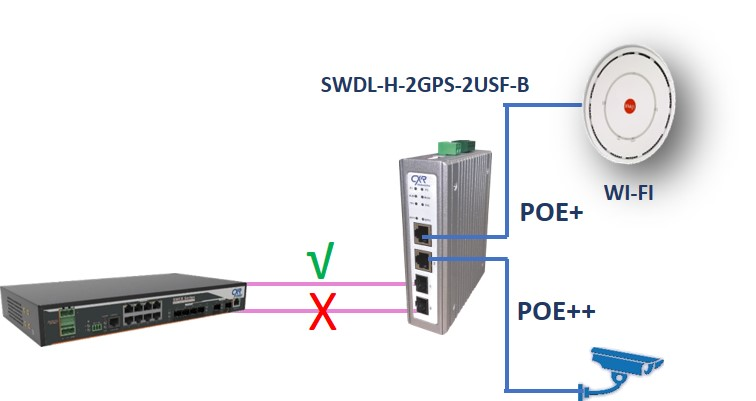Switch POE+ en protection fibre 1+1