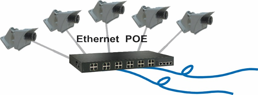 Switch Ethernet POE cameras