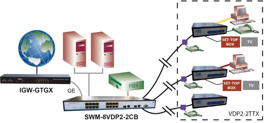 VDP2-2TTX et SWM-8VDP2