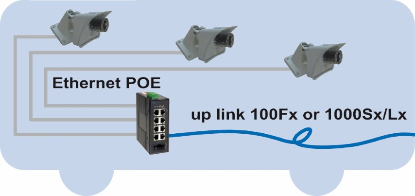 Switch Ethernet POE embarque transport