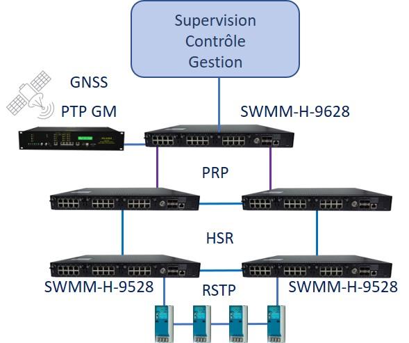 SWMM-H-9628 postes electriques IEC-61850 PTP HSR-PRP