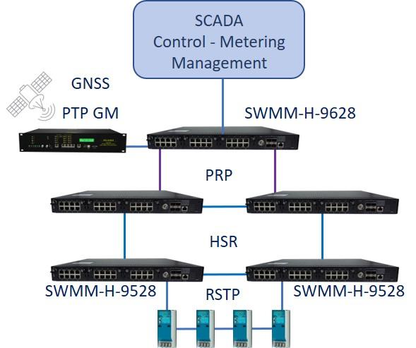 SWMM-H-9628 IEC-61850 PTP HSR-PRP VRRP IEEE 1613