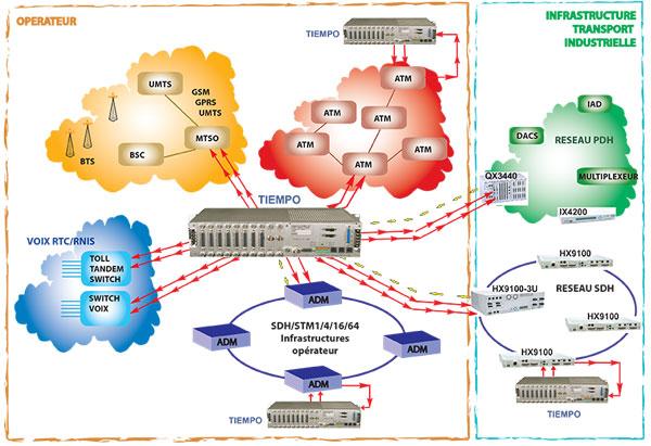 systeme synchronisation timing SSU GPS PRS