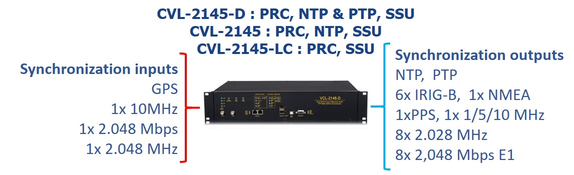VCL-2156 PRC NTP PTP