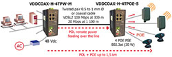 VDDCOAX Application schematic
