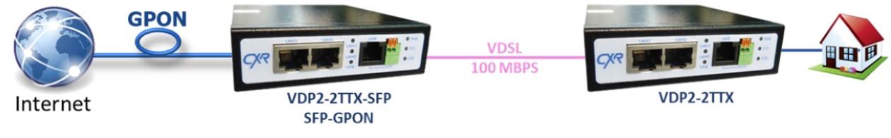 accès Internet par VDSL VDP2-6TGX-SFP