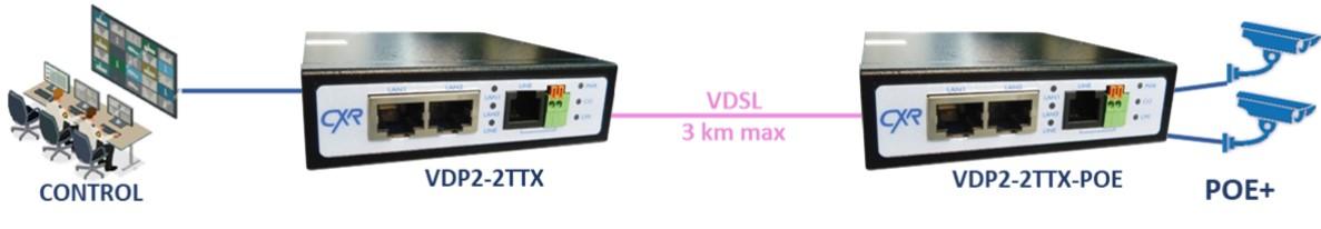 interconnexion VDSL2 avec POE VDP2-2TTX-POE