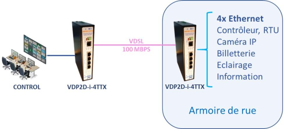 interconnexion Ethernet industrielle sur VDSL VDP2D-i-4TTX
