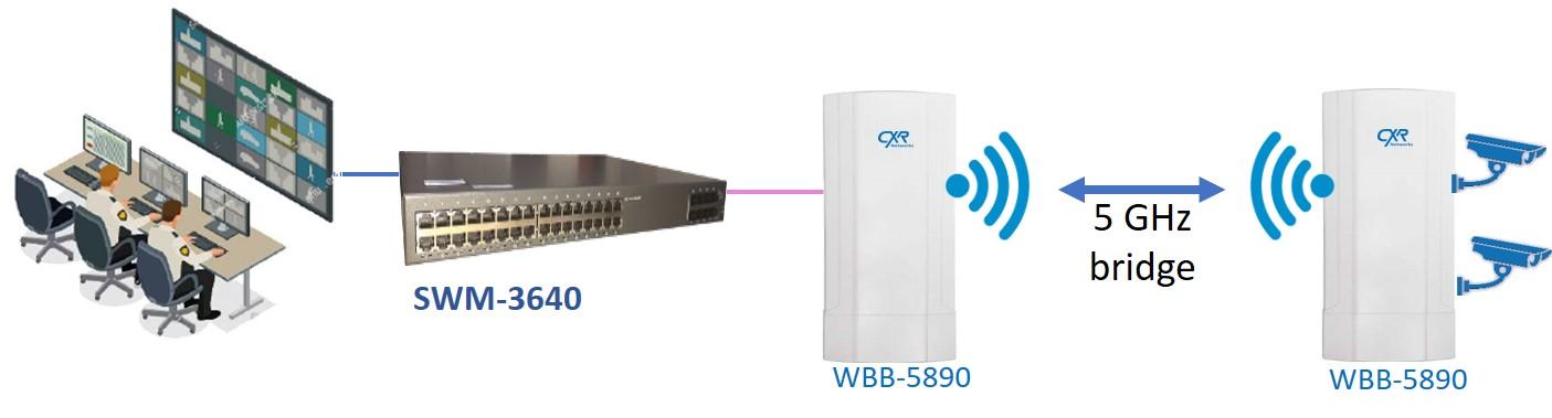vidéoprotection par pont radio 5GHZ WBB-5890