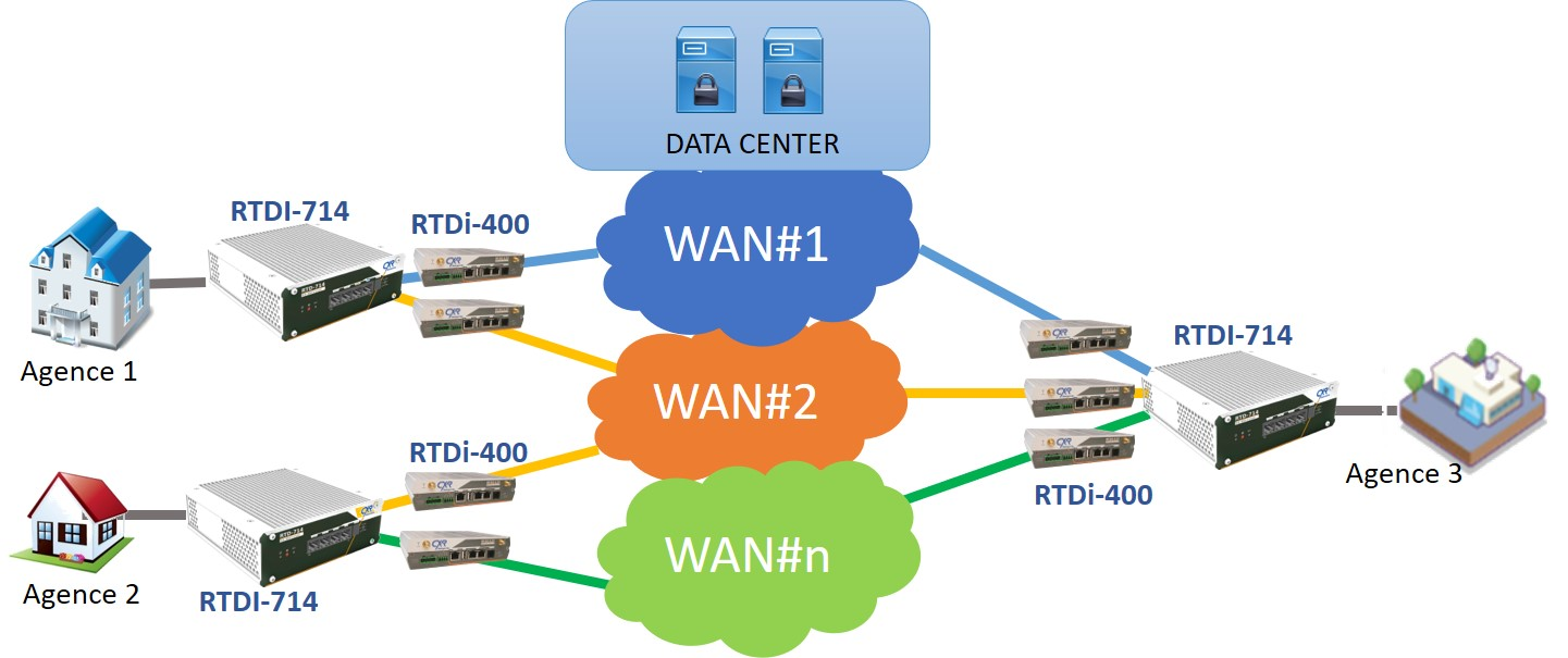 RTDI-714 WanRover routeur SD-WAN