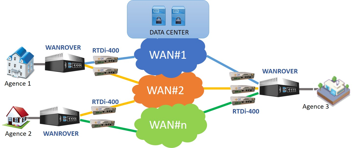 WanRover routeur SD-WAN