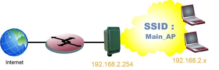 WIFI 802.11 hot spot