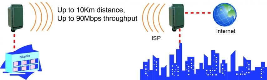 WIFI Pont 802.11