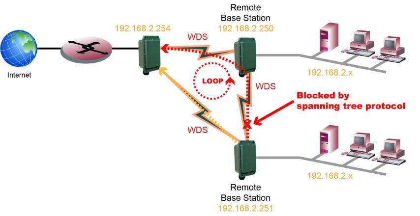 WIFI 802.11 etanche