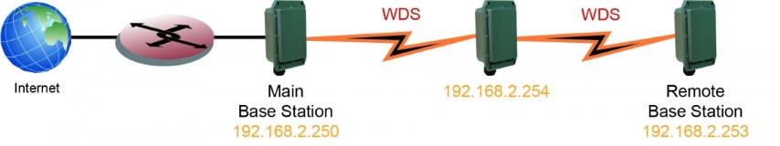 WIFI etanche 802.11